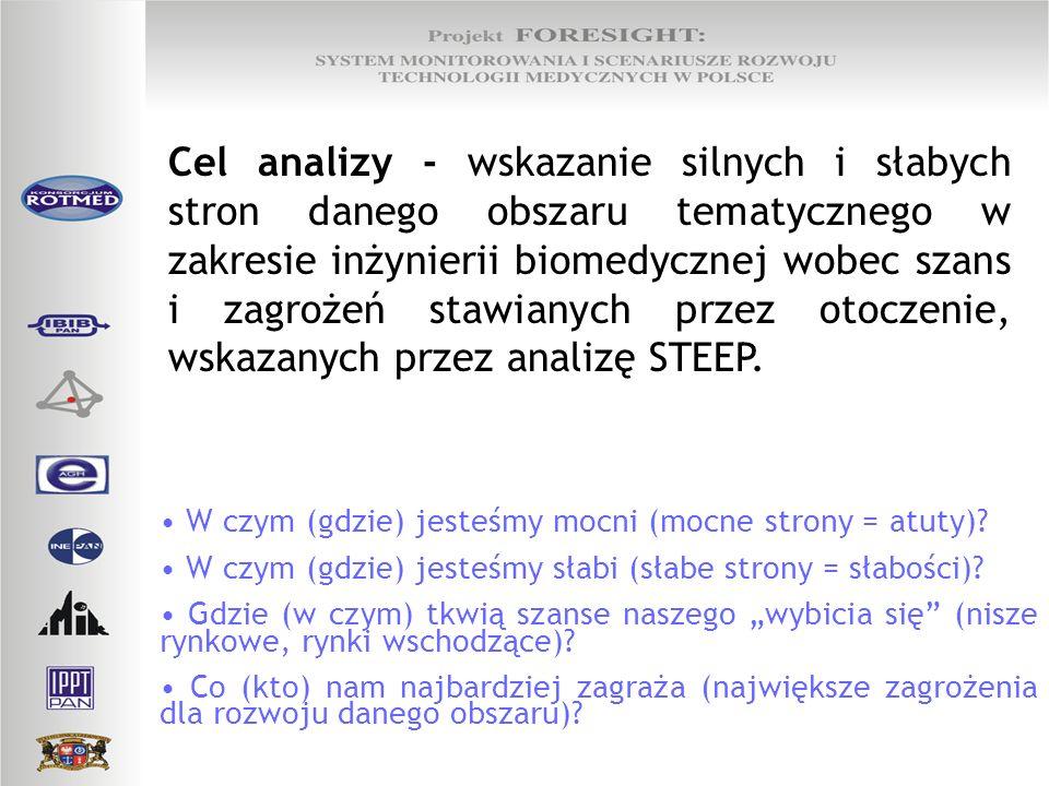 Cel analizy - wskazanie silnych i słabych stron danego obszaru tematycznego w zakresie inżynierii biomedycznej wobec szans i zagrożeń stawianych przez
