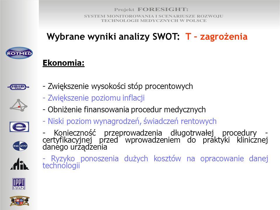 Wybrane wyniki analizy SWOT: T – zagrożenia Ekonomia: - Zwiększenie wysokości stóp procentowych - Zwiększenie poziomu inflacji - Obniżenie finansowani