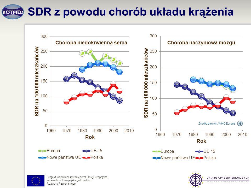 Projekt wspófinansowany przez Unię Europejską ze środków Europejskiego Funduszu Rozwoju Regionalnego SDR z powodu chorób układu krążenia Źródło danych