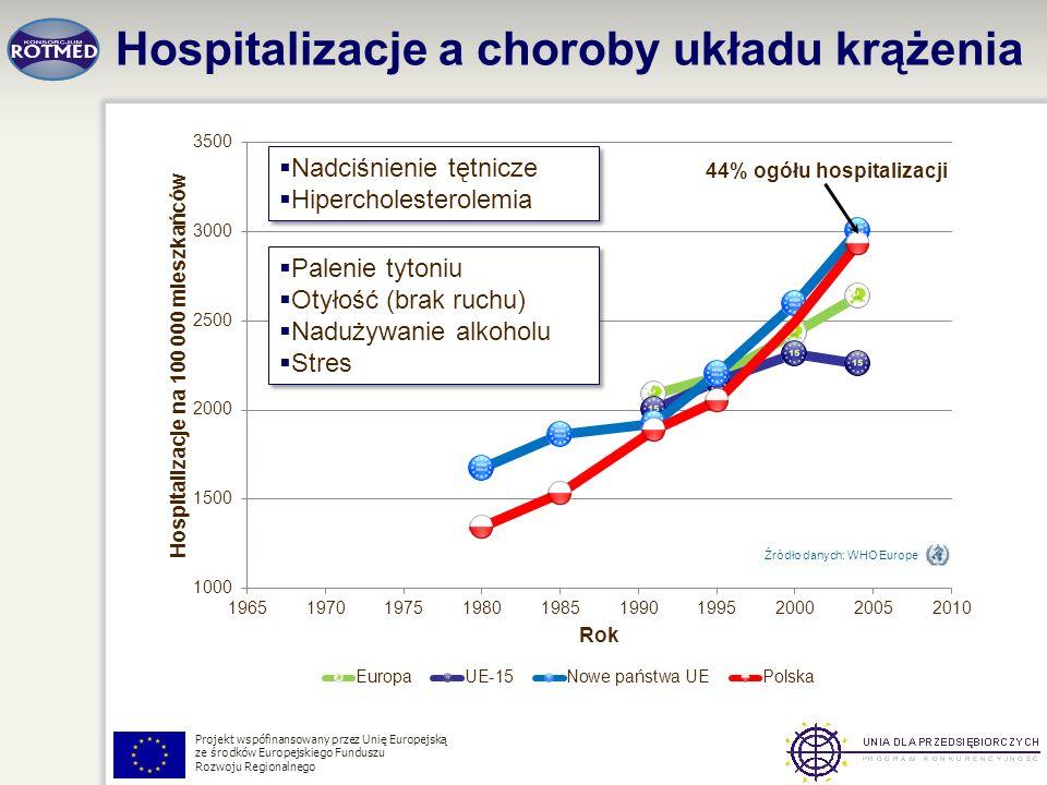 Projekt wspófinansowany przez Unię Europejską ze środków Europejskiego Funduszu Rozwoju Regionalnego Hospitalizacje a choroby układu krążenia Źródło d