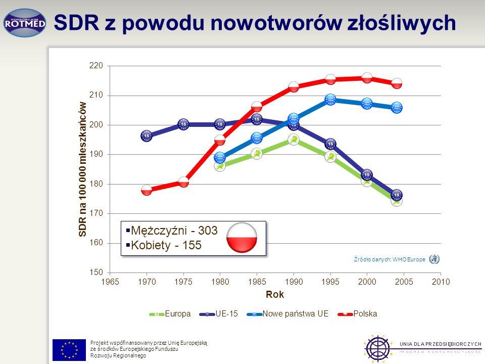 Projekt wspófinansowany przez Unię Europejską ze środków Europejskiego Funduszu Rozwoju Regionalnego SDR z powodu nowotworów złośliwych Źródło danych: