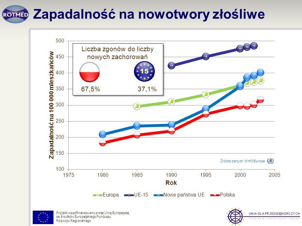 Projekt wspófinansowany przez Unię Europejską ze środków Europejskiego Funduszu Rozwoju Regionalnego Zapadalność na nowotwory złośliwe Źródło danych: