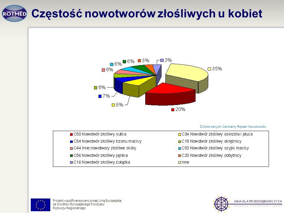 Projekt wspófinansowany przez Unię Europejską ze środków Europejskiego Funduszu Rozwoju Regionalnego Częstość nowotworów złośliwych u kobiet Źródło da