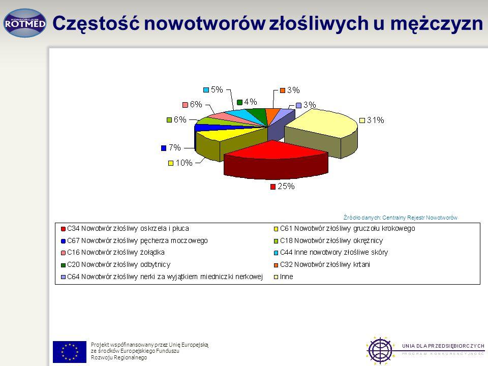 Projekt wspófinansowany przez Unię Europejską ze środków Europejskiego Funduszu Rozwoju Regionalnego Częstość nowotworów złośliwych u mężczyzn Źródło