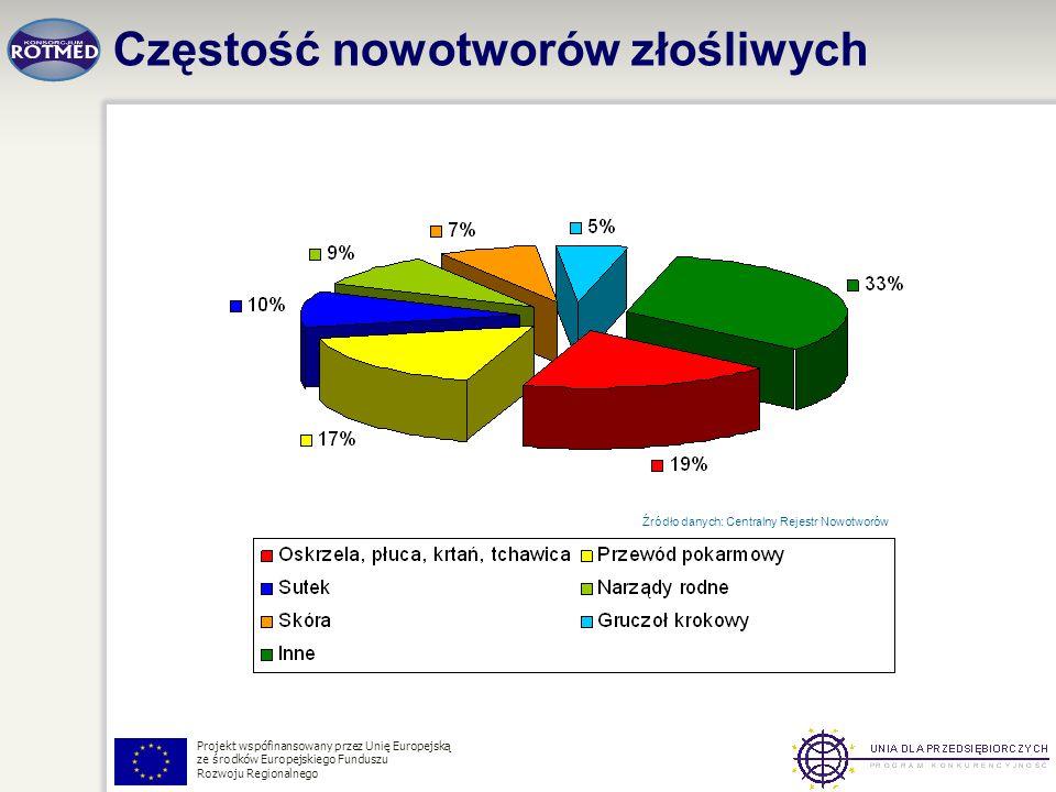 Projekt wspófinansowany przez Unię Europejską ze środków Europejskiego Funduszu Rozwoju Regionalnego Częstość nowotworów złośliwych Źródło danych: Cen