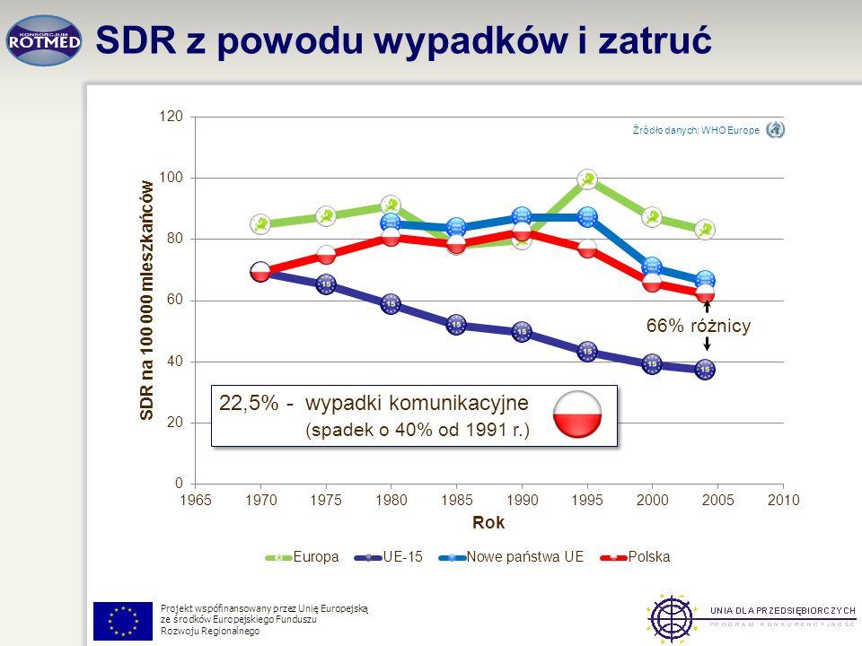 Projekt wspófinansowany przez Unię Europejską ze środków Europejskiego Funduszu Rozwoju Regionalnego SDR z powodu wypadków i zatruć Źródło danych: WHO