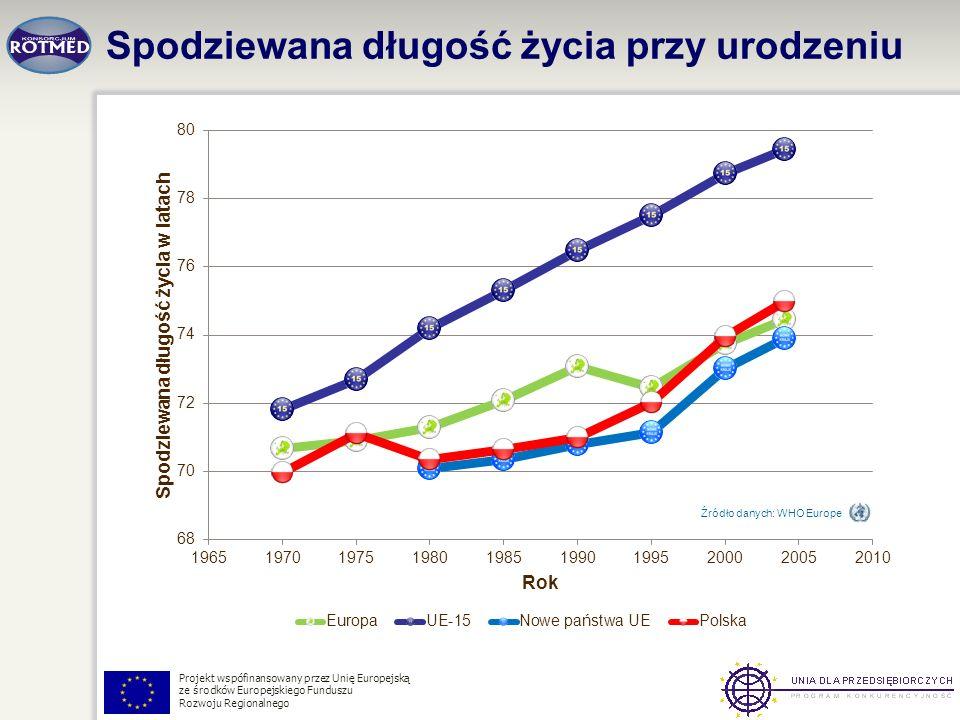 Projekt wspófinansowany przez Unię Europejską ze środków Europejskiego Funduszu Rozwoju Regionalnego Spodziewana długość życia przy urodzeniu Źródło d