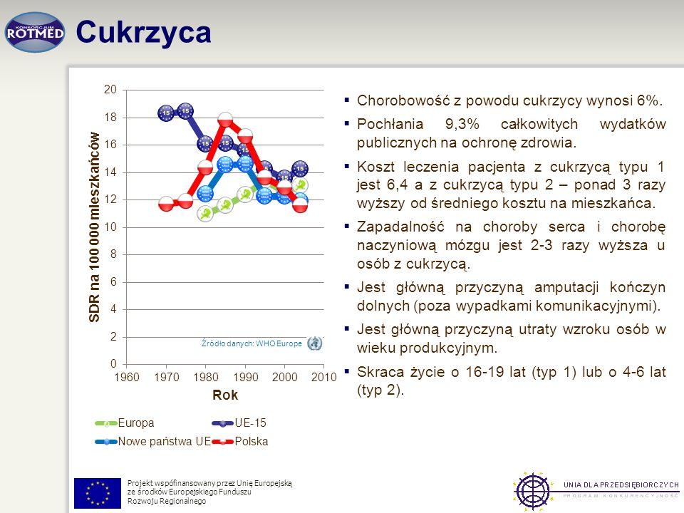 Projekt wspófinansowany przez Unię Europejską ze środków Europejskiego Funduszu Rozwoju Regionalnego Cukrzyca Źródło danych: WHO Europe Chorobowość z