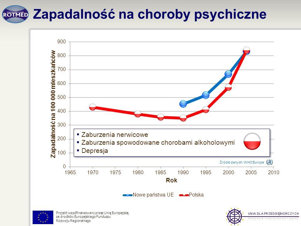 Projekt wspófinansowany przez Unię Europejską ze środków Europejskiego Funduszu Rozwoju Regionalnego Zapadalność na choroby psychiczne Źródło danych: