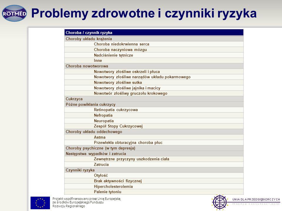 Projekt wspófinansowany przez Unię Europejską ze środków Europejskiego Funduszu Rozwoju Regionalnego Choroba / czynnik ryzyka Choroby układu krążenia