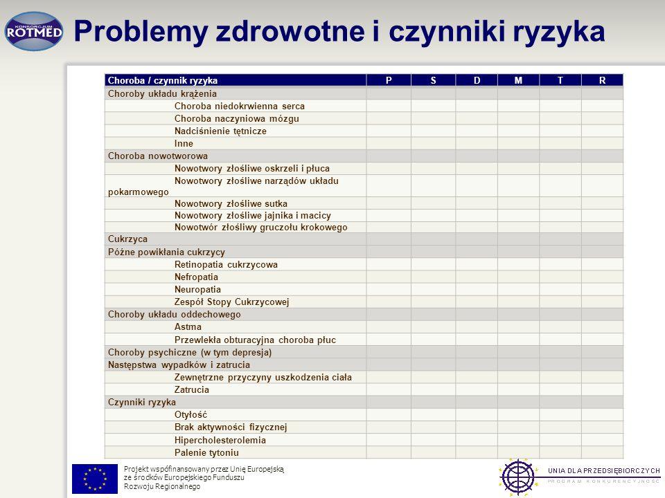 Projekt wspófinansowany przez Unię Europejską ze środków Europejskiego Funduszu Rozwoju Regionalnego Choroba / czynnik ryzykaPSDMTR Choroby układu krą