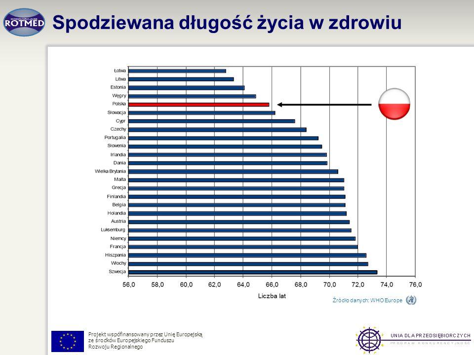 Projekt wspófinansowany przez Unię Europejską ze środków Europejskiego Funduszu Rozwoju Regionalnego Spodziewana długość życia w zdrowiu Źródło danych