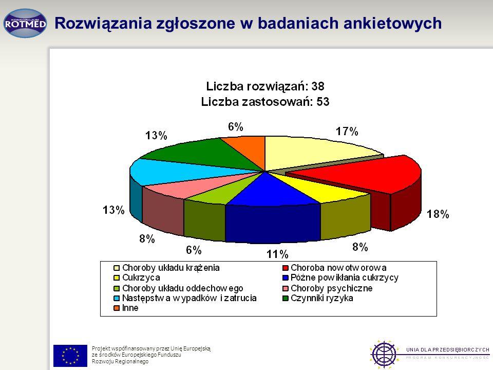 Projekt wspófinansowany przez Unię Europejską ze środków Europejskiego Funduszu Rozwoju Regionalnego Rozwiązania zgłoszone w badaniach ankietowych