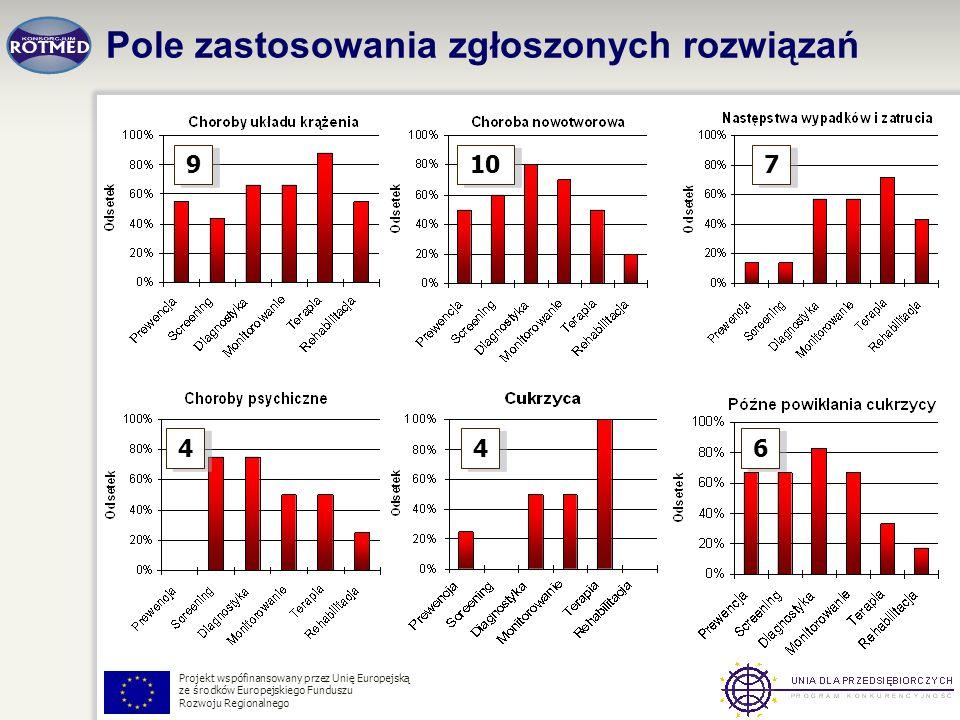 Projekt wspófinansowany przez Unię Europejską ze środków Europejskiego Funduszu Rozwoju Regionalnego Pole zastosowania zgłoszonych rozwiązań 9 9 10 7