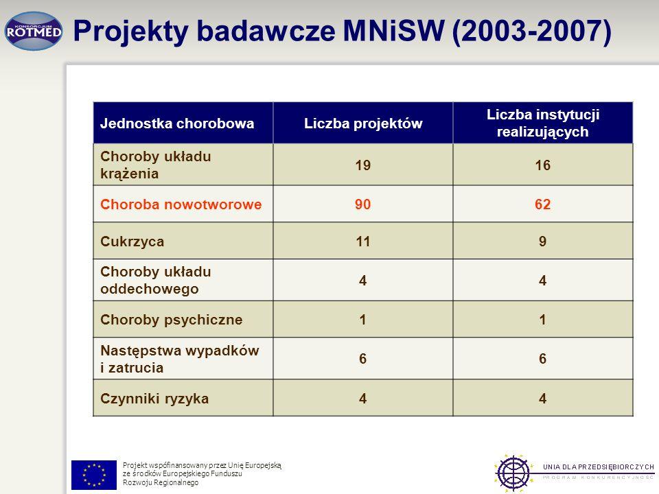 Projekt wspófinansowany przez Unię Europejską ze środków Europejskiego Funduszu Rozwoju Regionalnego Projekty badawcze MNiSW (2003-2007) Jednostka cho