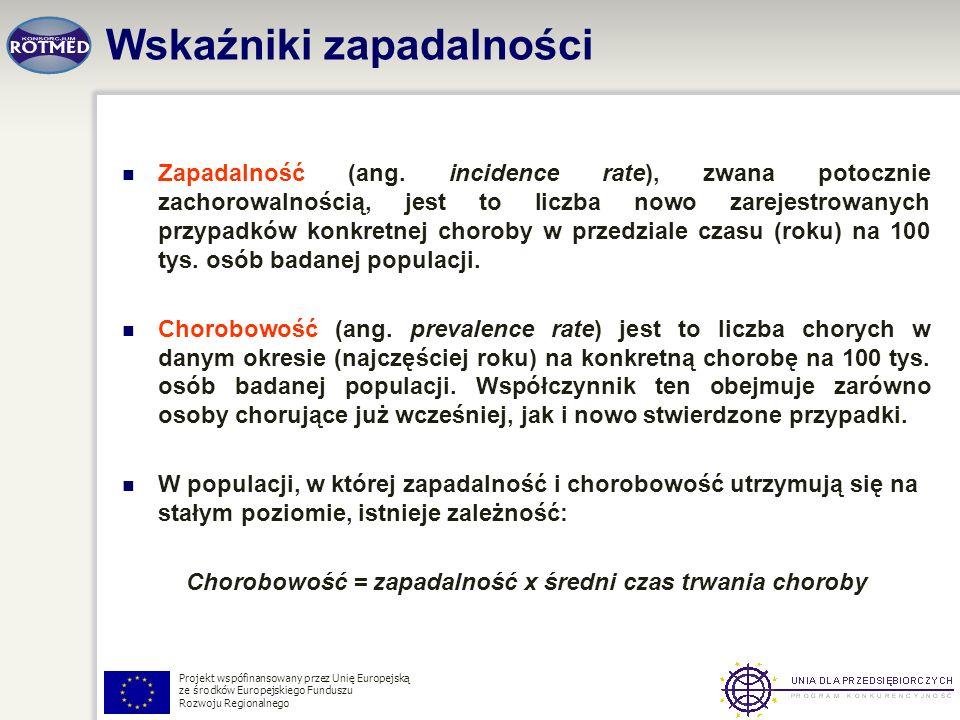Projekt wspófinansowany przez Unię Europejską ze środków Europejskiego Funduszu Rozwoju Regionalnego Zapadalność (ang. incidence rate), zwana potoczni