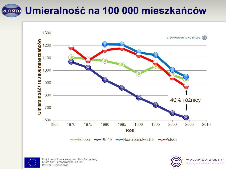 Projekt wspófinansowany przez Unię Europejską ze środków Europejskiego Funduszu Rozwoju Regionalnego Umieralność na 100 000 mieszkańców Źródło danych: