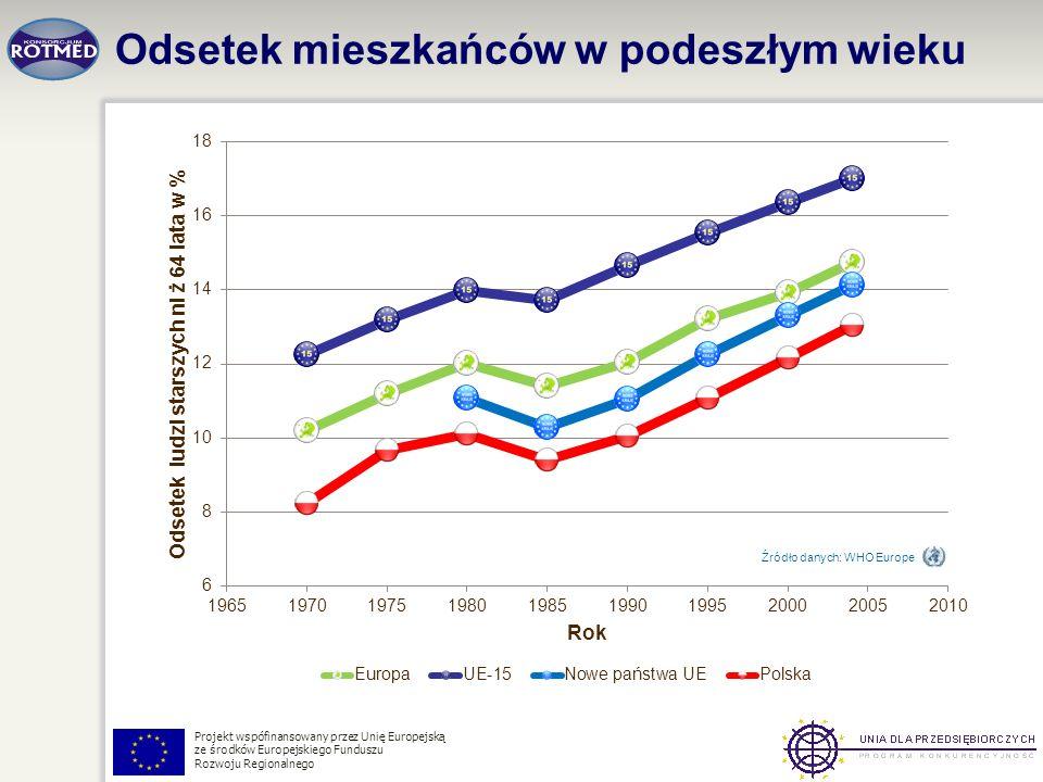 Projekt wspófinansowany przez Unię Europejską ze środków Europejskiego Funduszu Rozwoju Regionalnego Odsetek mieszkańców w podeszłym wieku Źródło dany