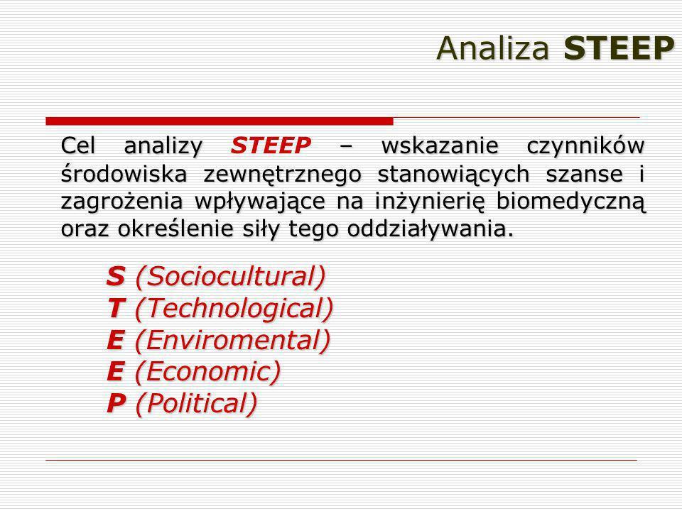 Wyniki prac paneli tematycznych - Wnioski z analizy STEEP Czynnikiem zachęcającym do rozwijania technologii medycznych są: a) czynniki technologiczne b) czynniki społeczno-kulturowe Czynnikiem neutralnym (ani zachęcającym ani zniechęcającym) do rozwoju technologii medycznych są: a) czynniki środowiskowe Wniosek: otoczenie zewnętrzne sektora technologii medycznych w Polsce jest neutralne z tendencją do zachęcającego