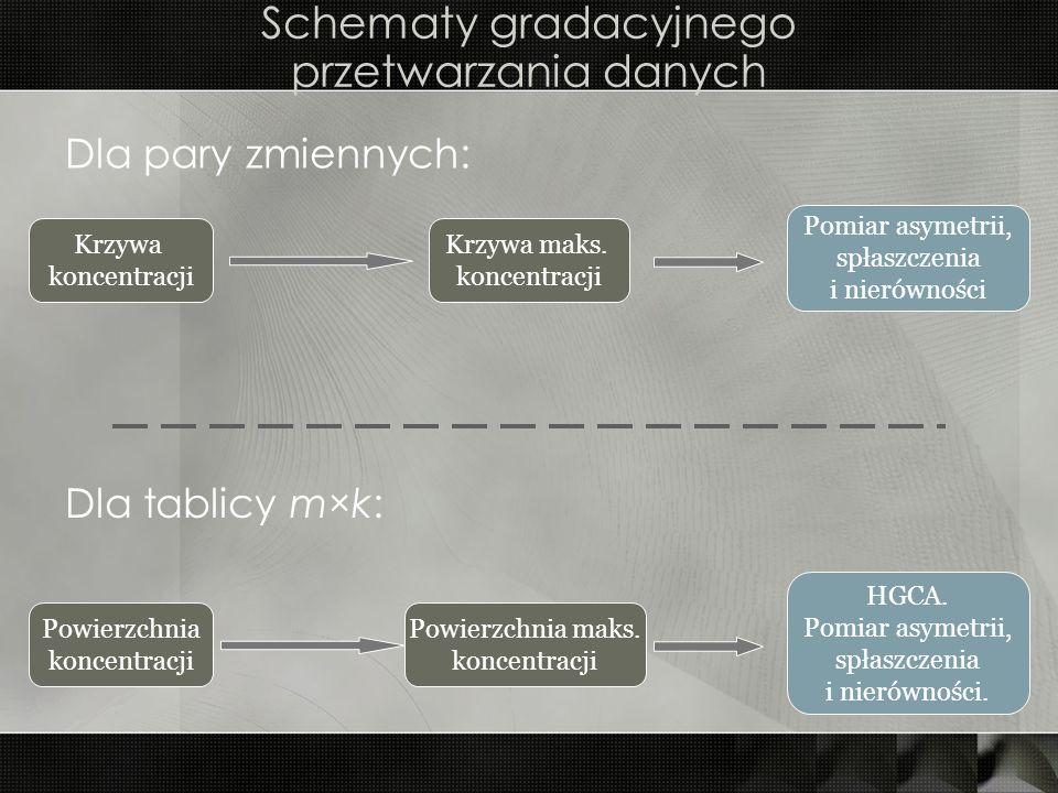Schematy gradacyjnego przetwarzania danych Dla pary zmiennych: Dla tablicy m×k: Krzywa koncentracji Krzywa maks. koncentracji Pomiar asymetrii, spłasz