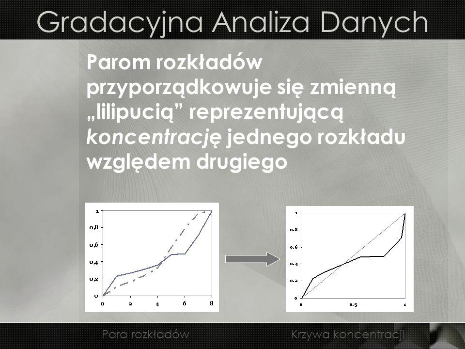 Gradacyjna Analiza Danych Parom rozkładów przyporządkowuje się zmienną lilipucią reprezentującą koncentrację jednego rozkładu względem drugiego Para r