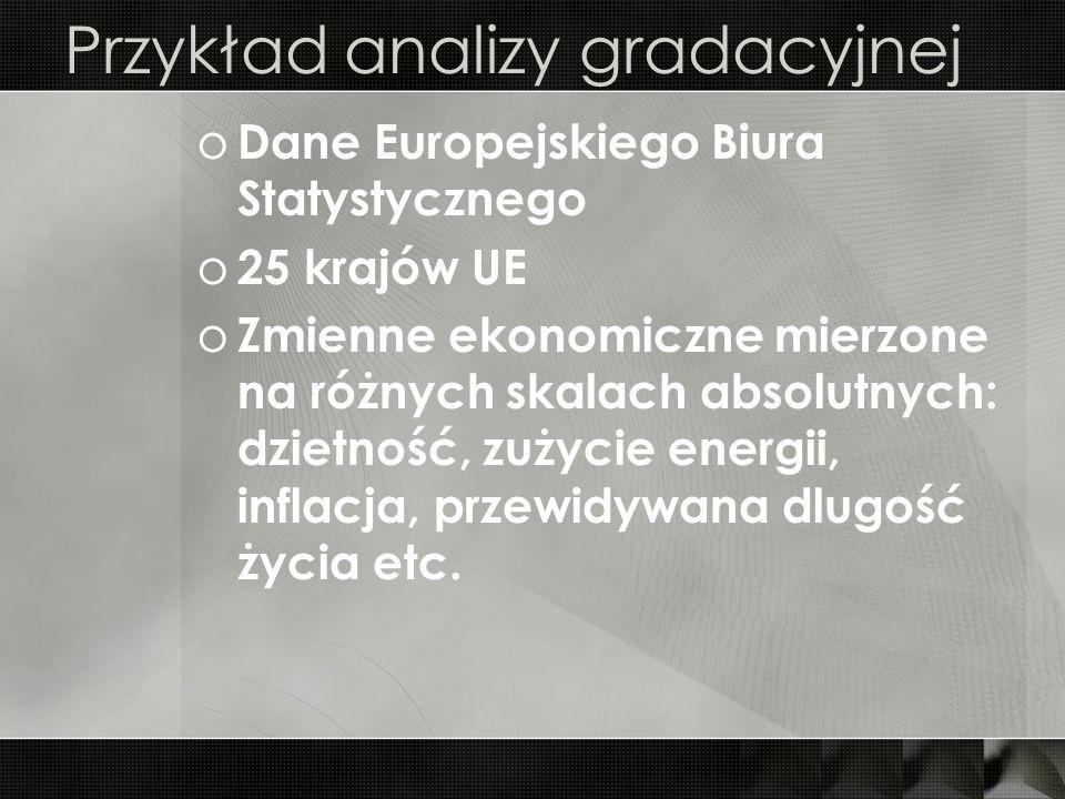 Przykład analizy gradacyjnej o Dane Europejskiego Biura Statystycznego o 25 krajów UE o Zmienne ekonomiczne mierzone na różnych skalach absolutnych: d