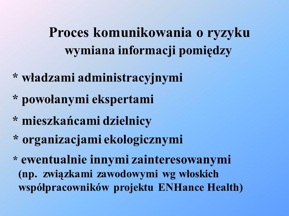 Proces komunikowania o ryzyku wymiana informacji pomiędzy * władzami administracyjnymi * powołanymi ekspertami * mieszkańcami dzielnicy * ewentualnie