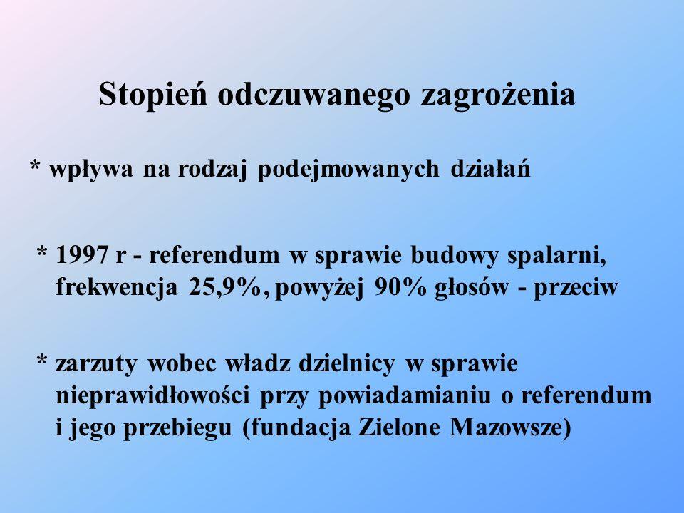 Stopień odczuwanego zagrożenia * wpływa na rodzaj podejmowanych działań * 1997 r - referendum w sprawie budowy spalarni, frekwencja 25,9%, powyżej 90%