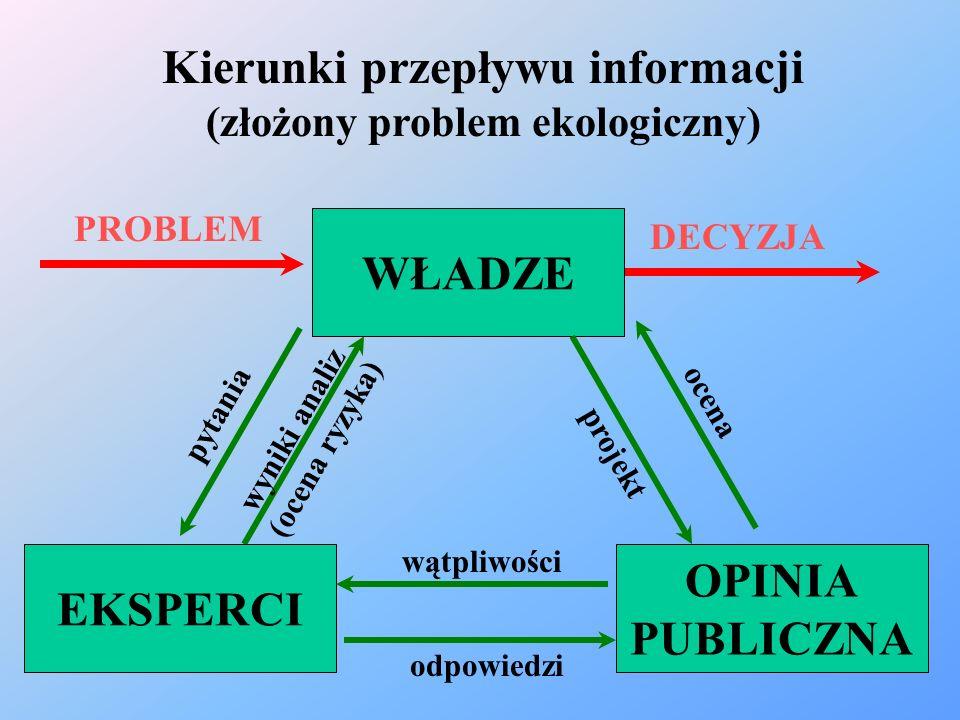 wyniki analiz (ocena ryzyka) PROBLEM DECYZJA Kierunki przepływu informacji (złożony problem ekologiczny) OPINIA PUBLICZNA EKSPERCI WŁADZE pytania proj