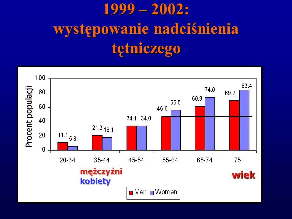 podstawowy czynnik ryzyka udaru u kobiet i mężczyzn podstawowy czynnik ryzyka udaru u kobiet i mężczyzn kobiety: poważniejsze powikłania niż mężczyźni