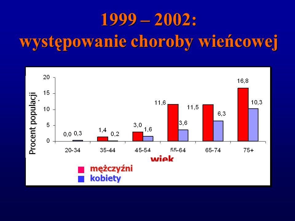 1999 – 2002: występowanie nadciśnienia tętniczego Procent populacji wiek mężczyźnikobiety