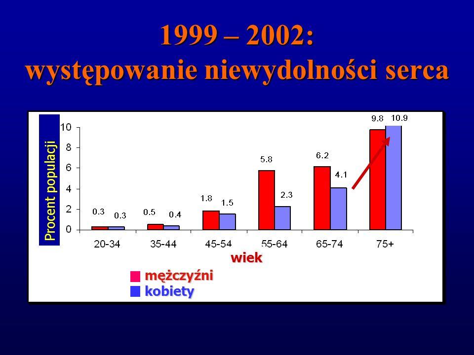 1999 – 2002: występowanie choroby wieńcowej wiek mężczyźnikobiety Procent populacji