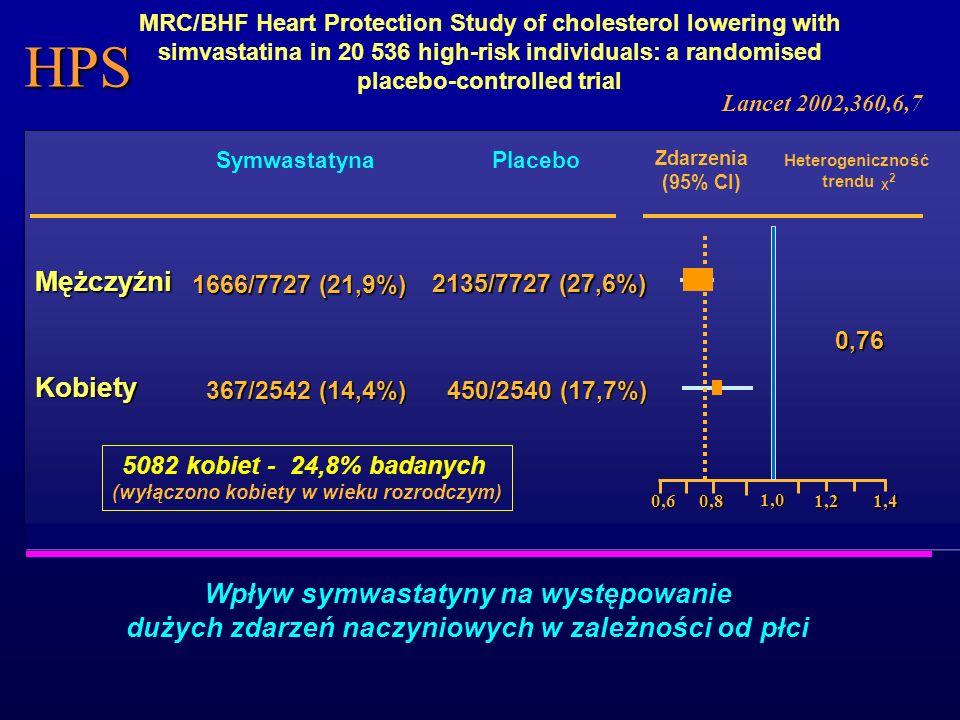 Placebo (%) Symwastatyna (%) Kobiety 25 (6,0%) Mężczyźni 231 (12,8%) RR (95% CI) 27 (6,6%) 155 (8,5%) 1,12 (0,65-1,93%) 0,66 (0,53-0,80%) Zgon Kobiety