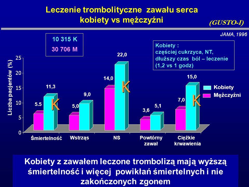 Mężczyźni Kobiety <50 50-5455-5960-6465-6970-7475-7980-8485-89 Zgon w trakcie hospitalizacji % Wiek 2,9 6,1 4,1 7,4 9,5 5,7 11,1 13,4 14,4 10,3 8,2 16