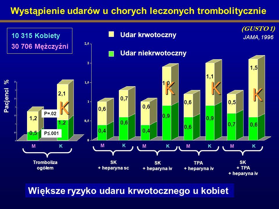 Mężczyźni Kobiety 5,0 9,0 5.5 11,3 3,6 22,0 14,0 5,1 15,0 7,0 Śmiertelność Liczba pacjentów (%) WstrząsNSCiężkie krwawienia Powtórny zawał Leczenie tr
