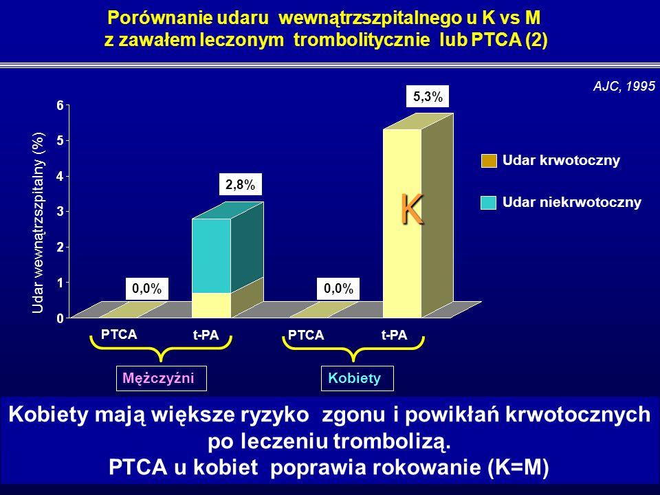 Porównanie przebiegu wewnątrzszpitalnego u K vs M z zawałem leczonym trombolitycznie lub PTCA (1) t-PA 2,8 7,7 2,0 3,5 P=.06P=.64 N=395, 27 % K AJC, 1