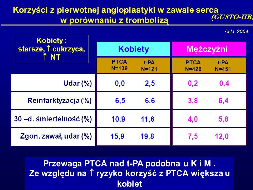 Porównanie udaru wewnątrzszpitalnego u K vs M z zawałem leczonym trombolitycznie lub PTCA (2) Udar niekrwotoczny Udar krwotoczny 2,8% 5,3% 0,0% Udar w