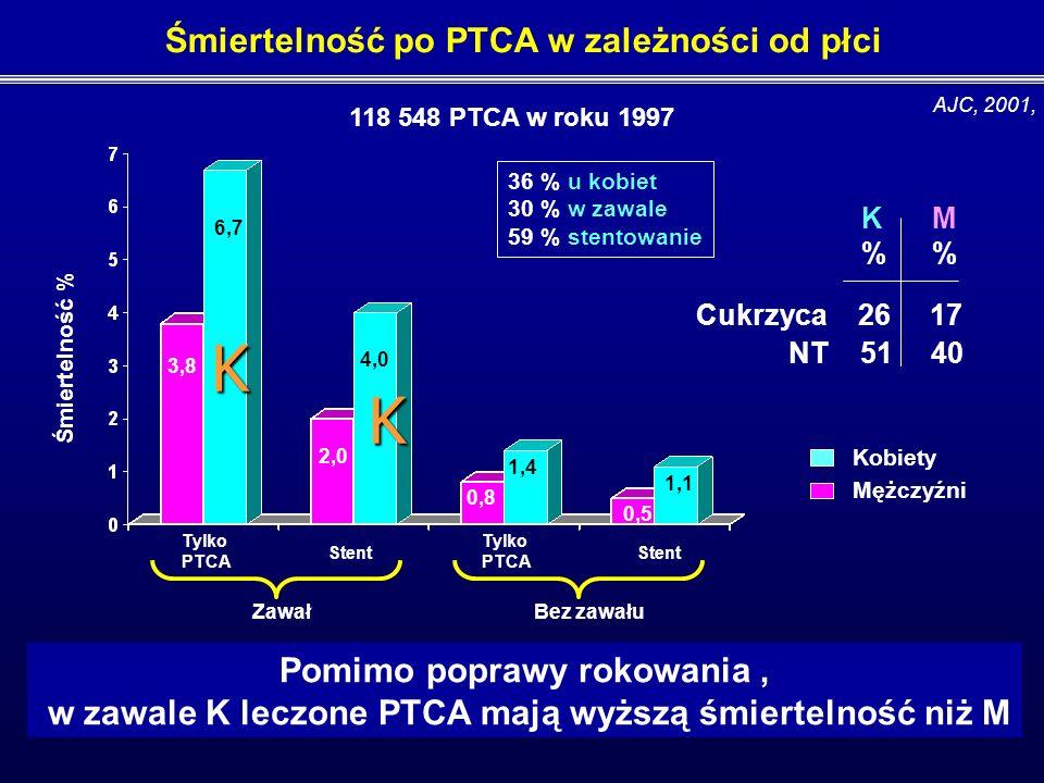 Czy pierwotna PTCA u kobiet i mężczyzn jest tak samo skuteczna ?
