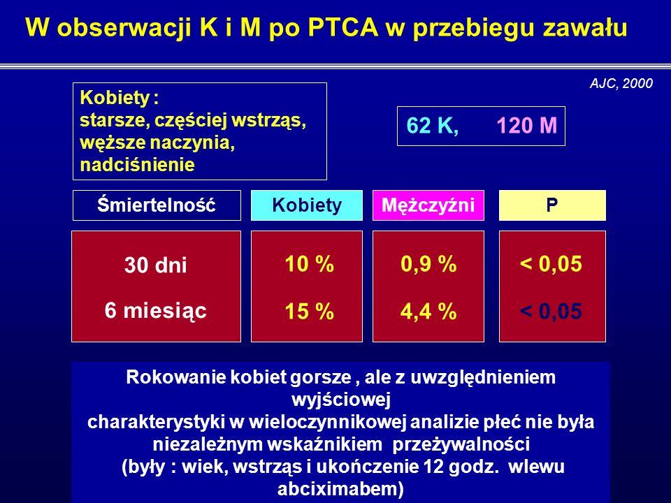 7,6 % (CADILLAC) Wyższa śmiertelność u kobiet z zawałem leczonych PTCA + abciximabem Śmiertelność – 12 miesięcy Mężczyźni 3,0 % Przyczyny : wyjściowe