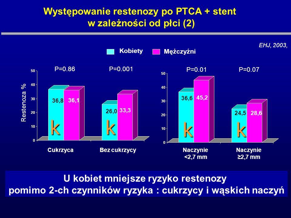 w koronarografii Kliniczne objawy restenozy Dolegliwości dławicowe w czasie obs. Mężczyźni N=4374, Występowanie restenozy po PTCA + stent w zależności