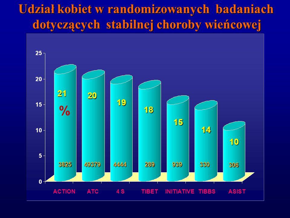 Dlaczego leczenie kobiet jest mniej skuteczne i niewystarczające ? 1. Brak danych z dużych randomizowanych programów badawczych (niski udział kobiet)