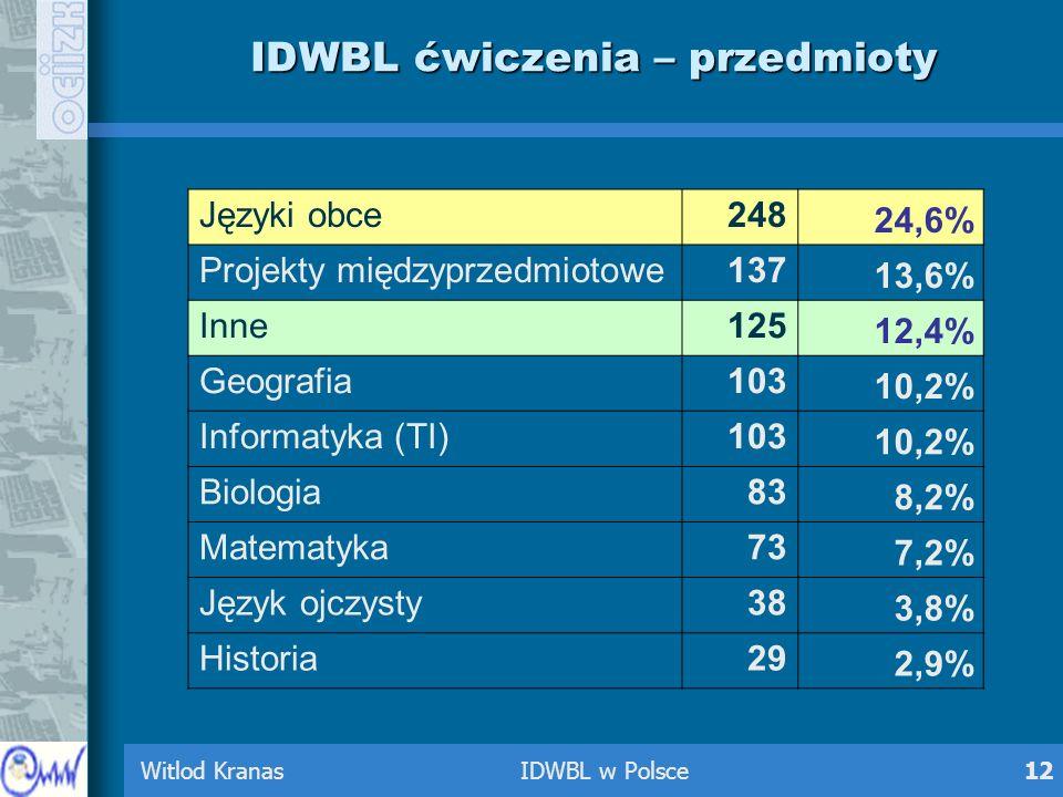 Witlod Kranas IDWBL w Polsce12 IDWBL ćwiczenia – przedmioty Języki obce248 24,6% Projekty międzyprzedmiotowe137 13,6% Inne125 12,4% Geografia103 10,2%