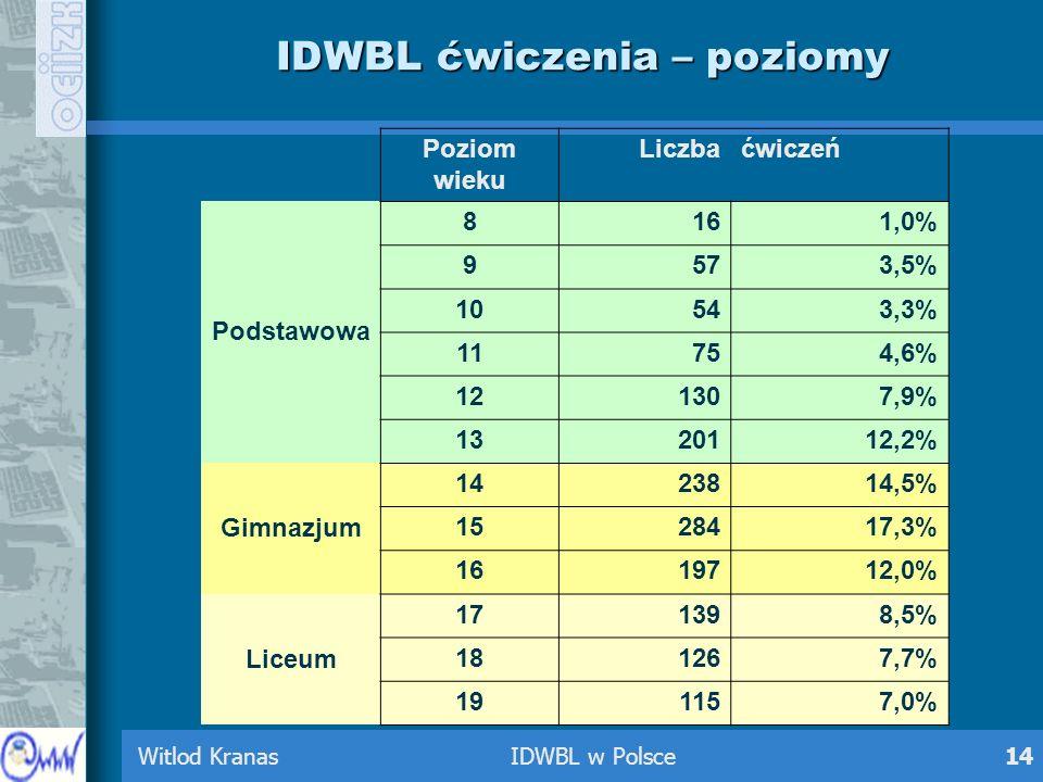 Witlod Kranas IDWBL w Polsce14 IDWBL ćwiczenia – poziomy Poziom wieku Liczbaćwiczeń Podstawowa 8161,0% 9573,5% 10543,3% 11754,6% 121307,9% 1320112,2%