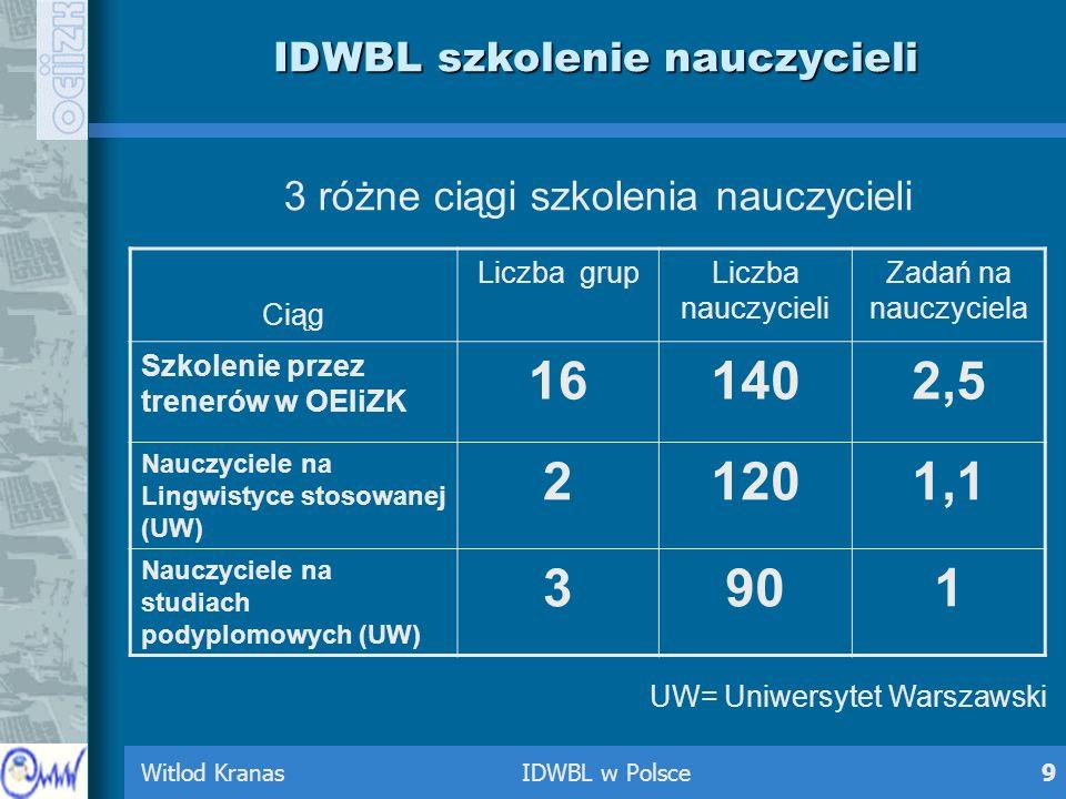 Witlod Kranas IDWBL w Polsce9 IDWBL szkolenie nauczycieli 3 różne ciągi szkolenia nauczycieli UW= Uniwersytet Warszawski Ciąg Liczba grupLiczba nauczy