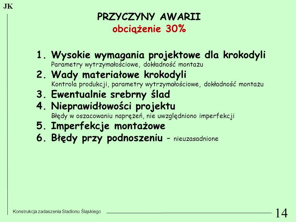 14 Konstrukcja zadaszenia Stadionu Śląskiego JK PRZYCZYNY AWARII obciążenie 30% 1.Wysokie wymagania projektowe dla krokodyli Parametry wytrzymałościow