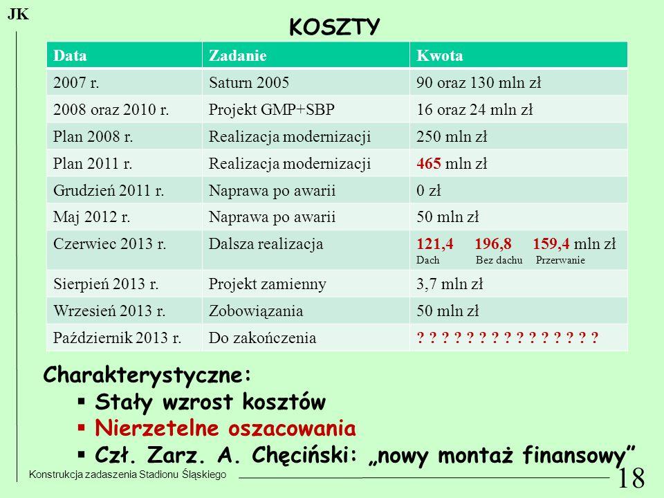 18 Konstrukcja zadaszenia Stadionu Śląskiego JK KOSZTY DataZadanieKwota 2007 r.Saturn 200590 oraz 130 mln zł 2008 oraz 2010 r.Projekt GMP+SBP16 oraz 2