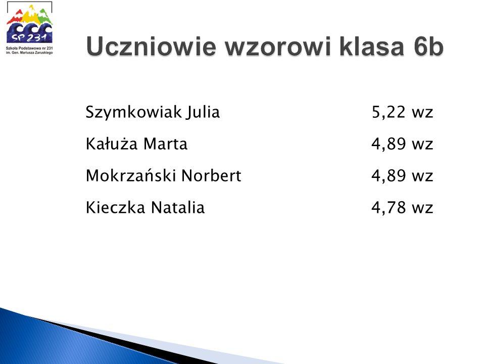 Szymkowiak Julia 5,22 wz Kałuża Marta 4,89 wz Mokrzański Norbert 4,89 wz Kieczka Natalia 4,78 wz