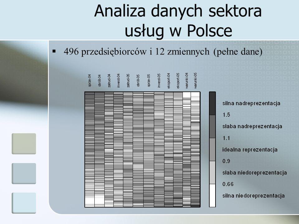 Analiza danych sektora usług w Polsce 496 przedsiębiorców i 12 zmiennych (pełne dane)