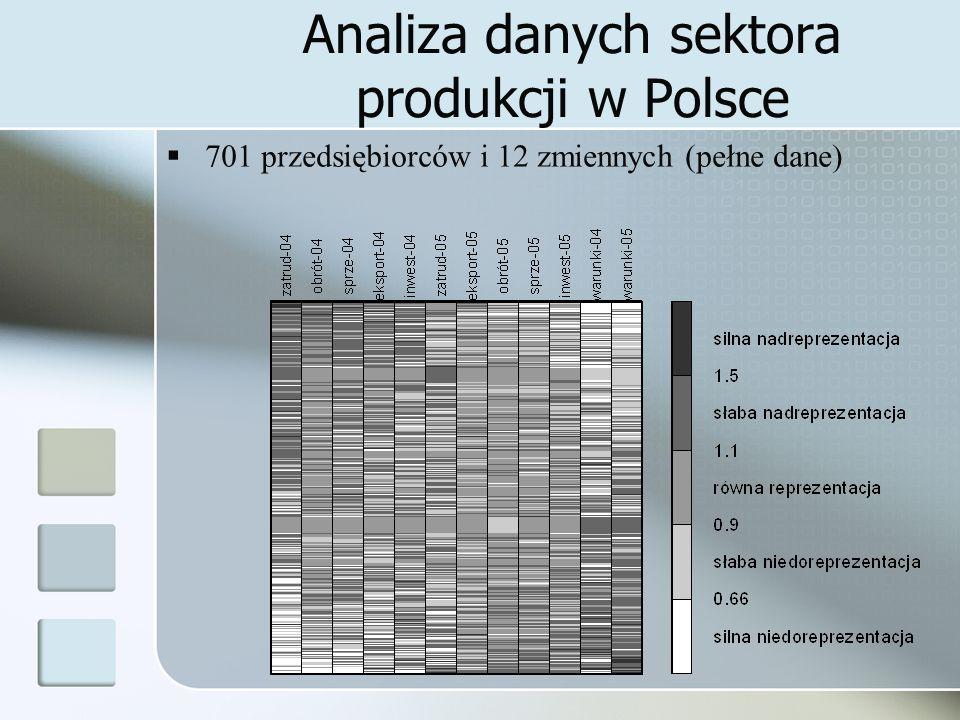 Analiza danych sektora produkcji w Polsce 701 przedsiębiorców i 12 zmiennych (pełne dane)