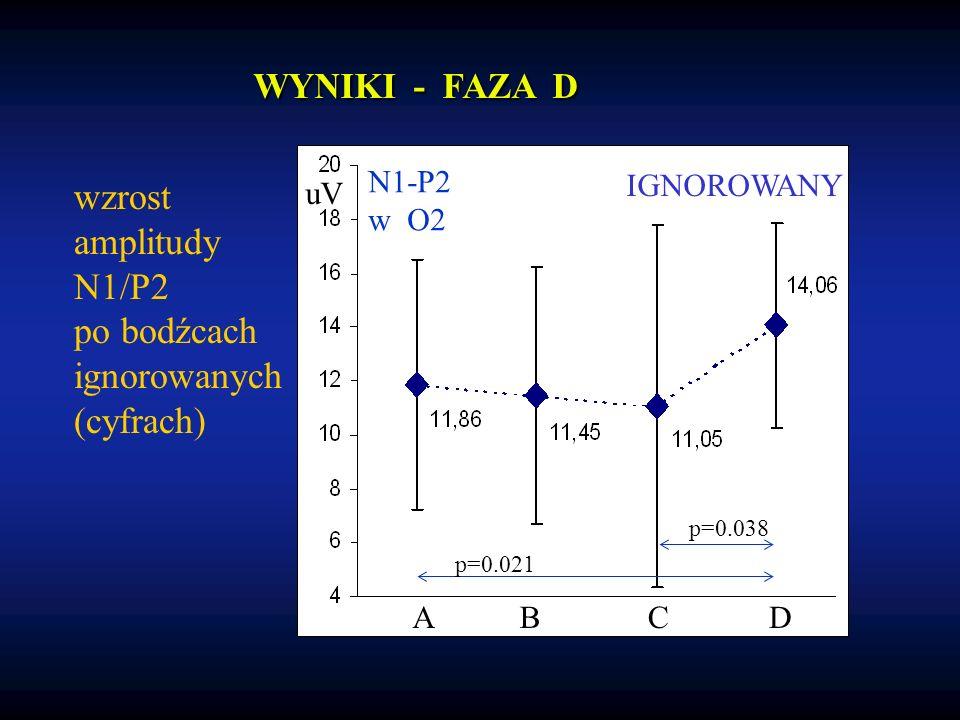 wzrost amplitudy N1/P2 po bodźcach ignorowanych (cyfrach) IGNOROWANY N1-P2 w O2 uV ABCD p=0.038 p=0.021 WYNIKI - FAZA D